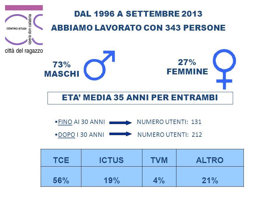 DAL 1996 A SETTEMBRE 2013 ABBIAMO LAVORATO CON 343 PERSONE 73% MASCHI 27% FEMMINE ETA MEDIA 35 ANNI PER ENTRAMBI FINO AI 30 ANNI NUMERO UTENTI: 131 DOPO I 30 ANNI NUMERO UTENTI: 212 TCEICTUSTVMALTRO 56%19%4%21%