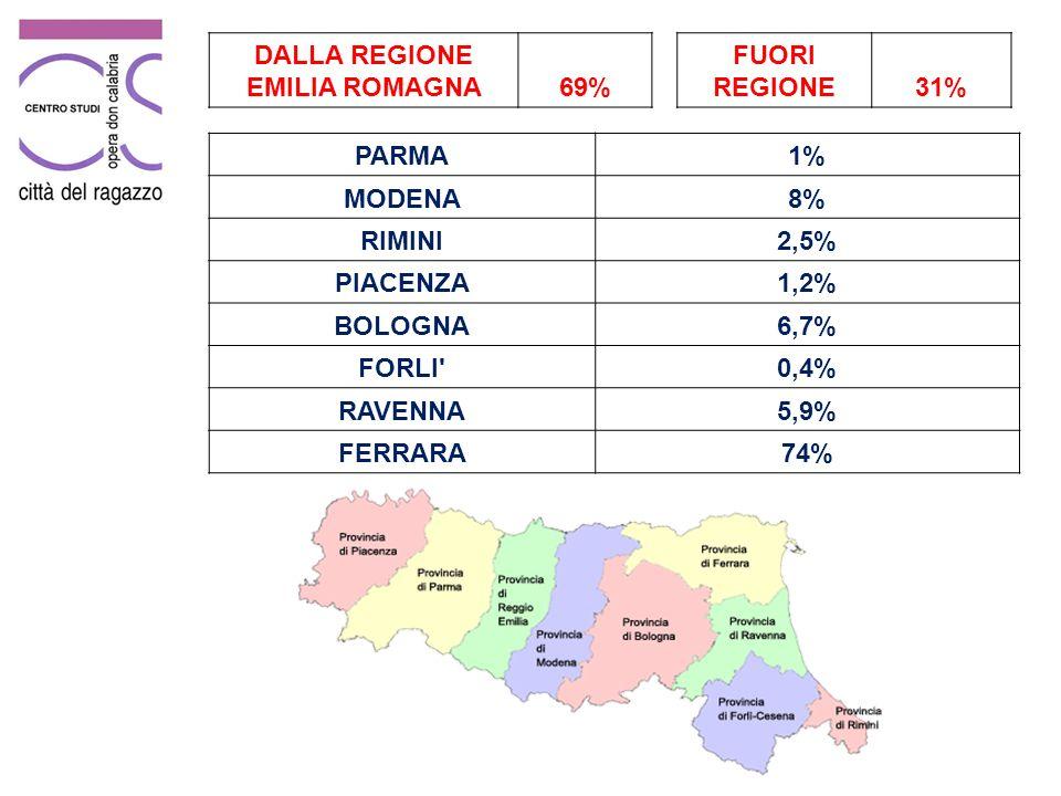 PARMA1% MODENA8% RIMINI2,5% PIACENZA1,2% BOLOGNA6,7% FORLI 0,4% RAVENNA5,9% FERRARA74% FUORI REGIONE31% DALLA REGIONE EMILIA ROMAGNA69%