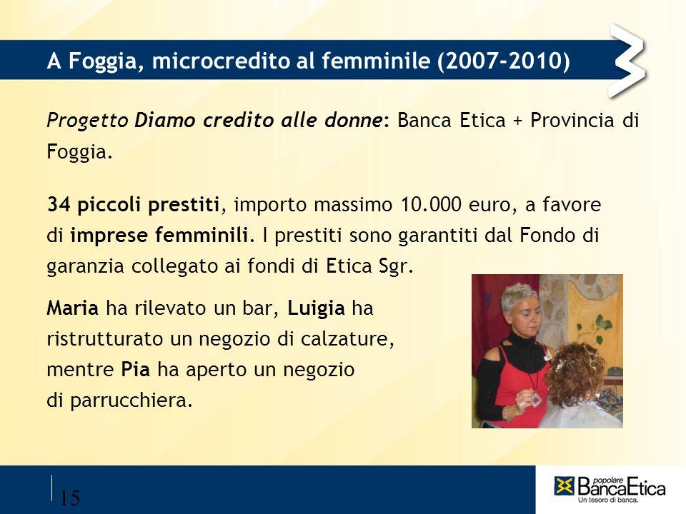 15 A Foggia, microcredito al femminile (2007-2010) Progetto Diamo credito alle donne: Banca Etica + Provincia di Foggia. 34 piccoli prestiti, importo
