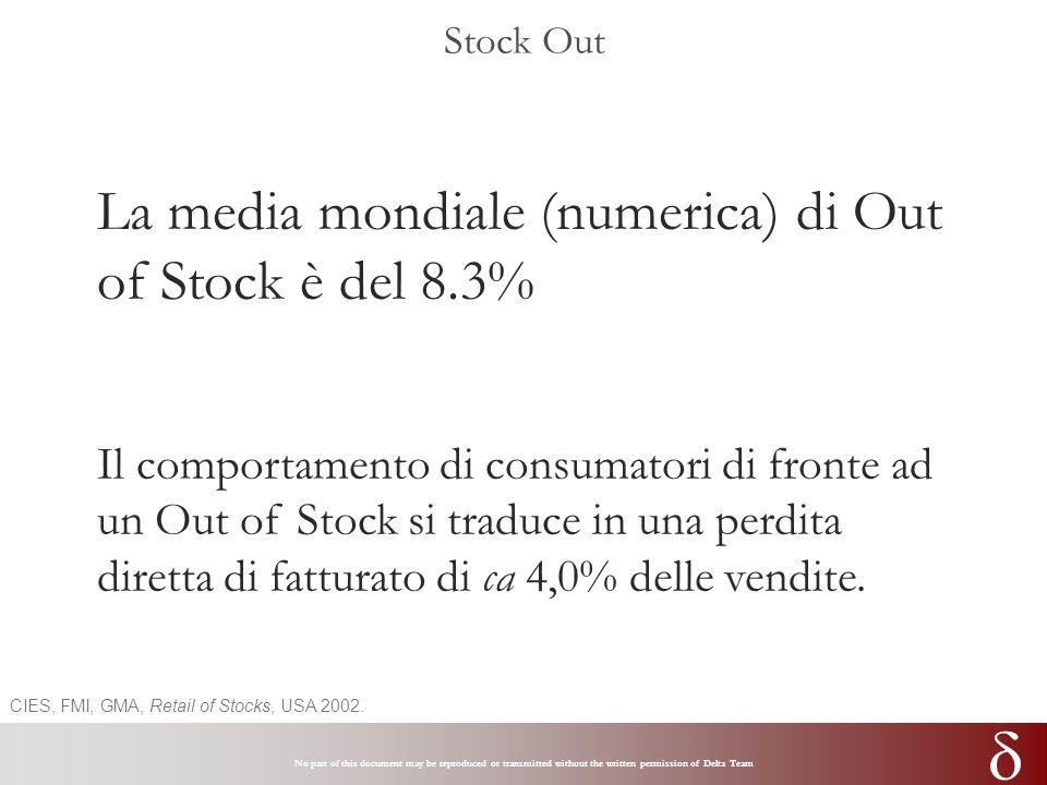 No part of this document may be reproduced or transmitted without the written permission of Delta Team Stock out: le cause 34% 13%25% 14% 10%4% Ordine da Negozio Previsione da Negozio Non a scaffale Sede o Industria Indisponibilità a Cedi Altro La Catena del Retailer fa perdere il 2% + ( ) Il prodotto sul PdV ma non a scaffale fa perdere l 1% CIES, FMI, GMA, Retail of Stocks, USA 2002.