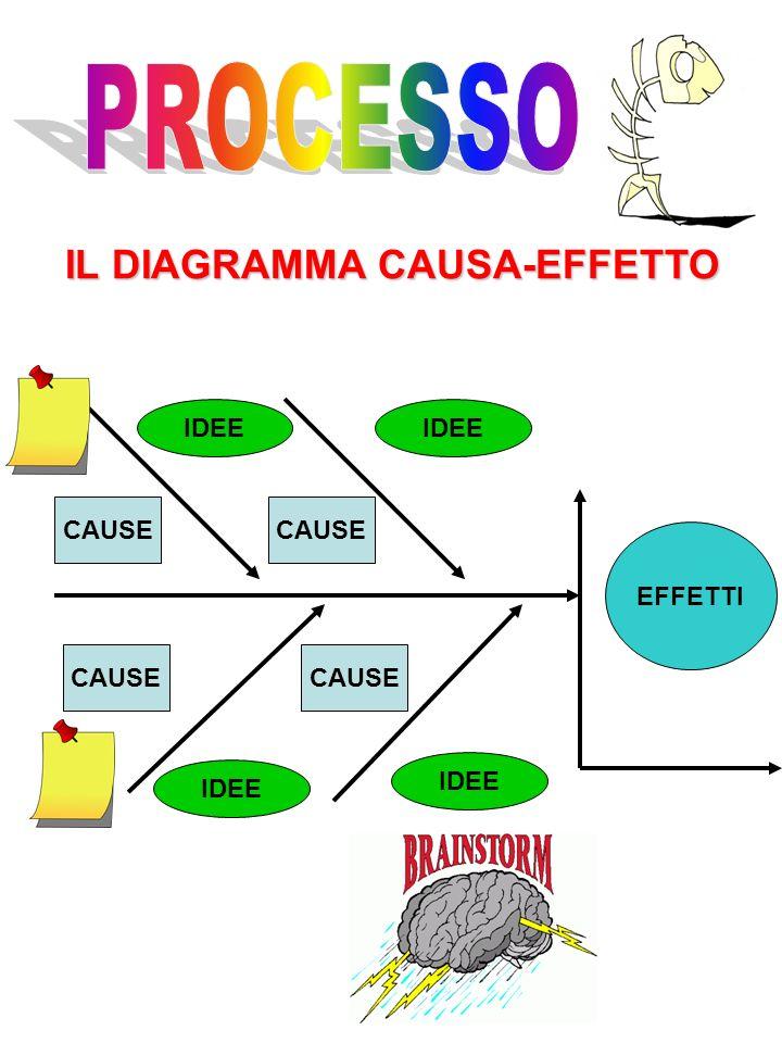 EFFETTI CAUSE IDEE IL DIAGRAMMA CAUSA-EFFETTO