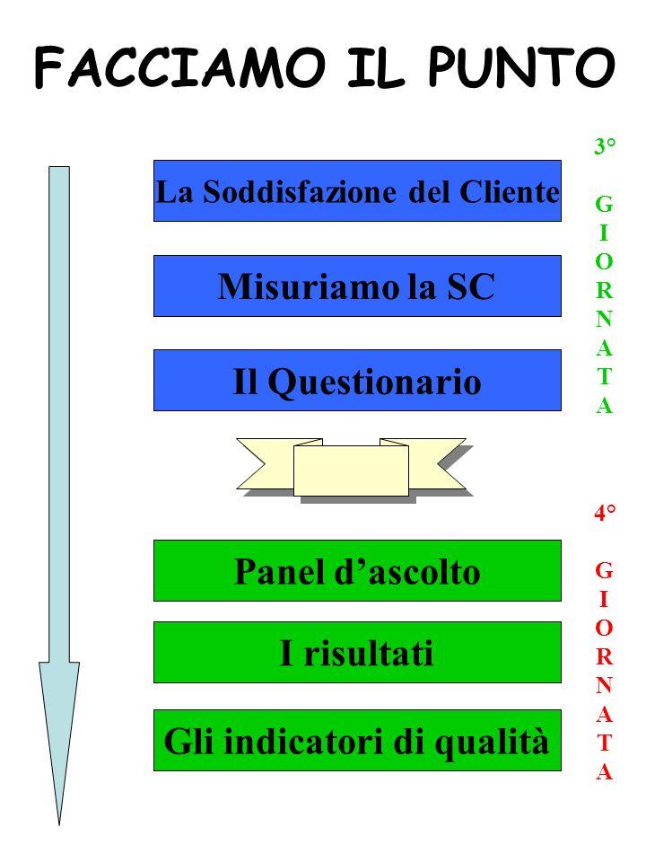 FACCIAMO IL PUNTO La Soddisfazione del Cliente Misuriamo la SC Il Questionario 3° G I O R N A T A Panel dascolto I risultati Gli indicatori di qualità