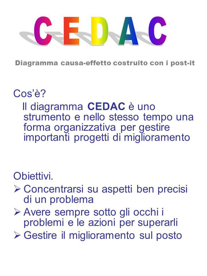 Cosè? Il diagramma CEDAC è uno strumento e nello stesso tempo una forma organizzativa per gestire importanti progetti di miglioramento Obiettivi. Conc