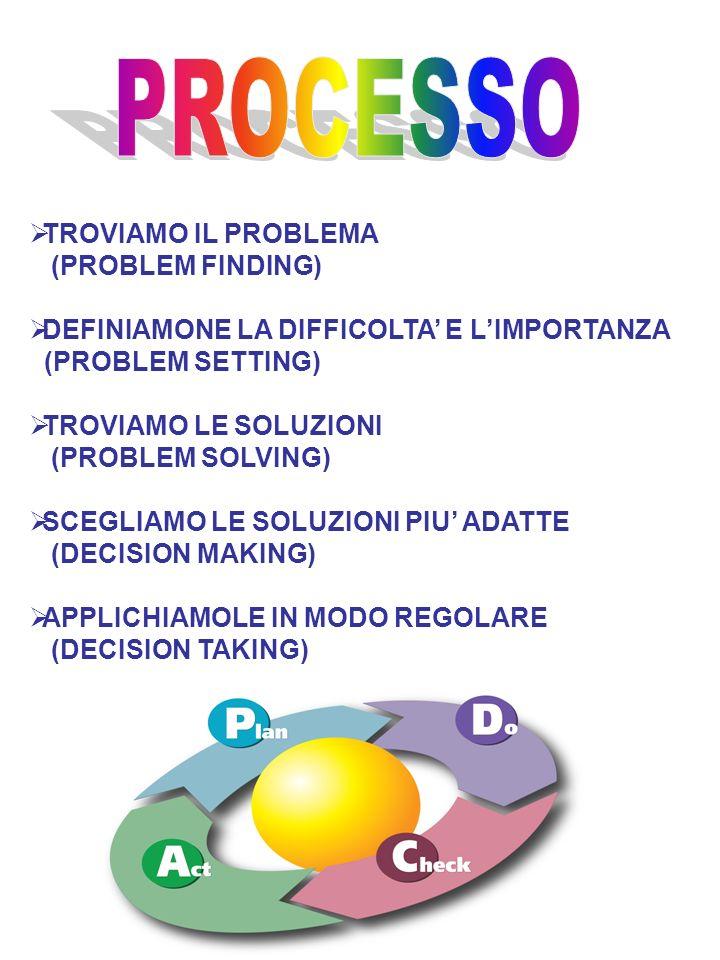 TROVIAMO IL PROBLEMA (PROBLEM FINDING) DEFINIAMONE LA DIFFICOLTA E LIMPORTANZA (PROBLEM SETTING) TROVIAMO LE SOLUZIONI (PROBLEM SOLVING) SCEGLIAMO LE