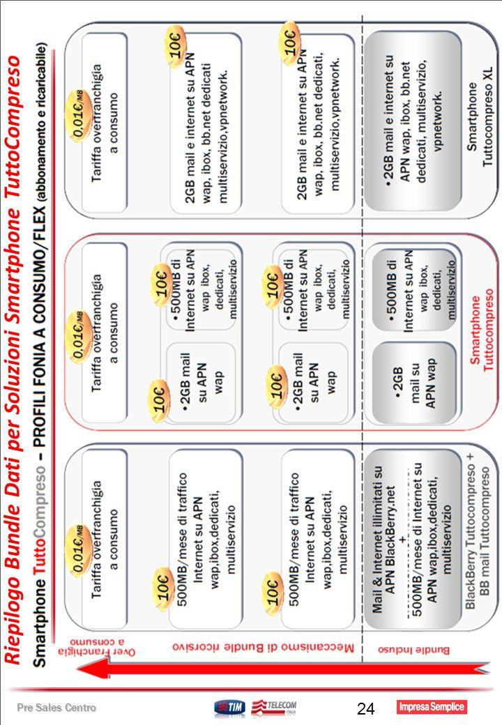 Pre Sales Centro Riepilogo Bundle Dati per Soluzioni Smartphone TuttoCompreso 24