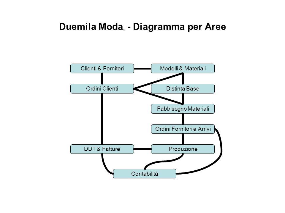 Duemila Moda ® - Diagramma per Aree Modelli & Materiali Distinta Base Fabbisogno Materiali Ordini Fornitori e Arrivi ProduzioneDDT & Fatture Contabili