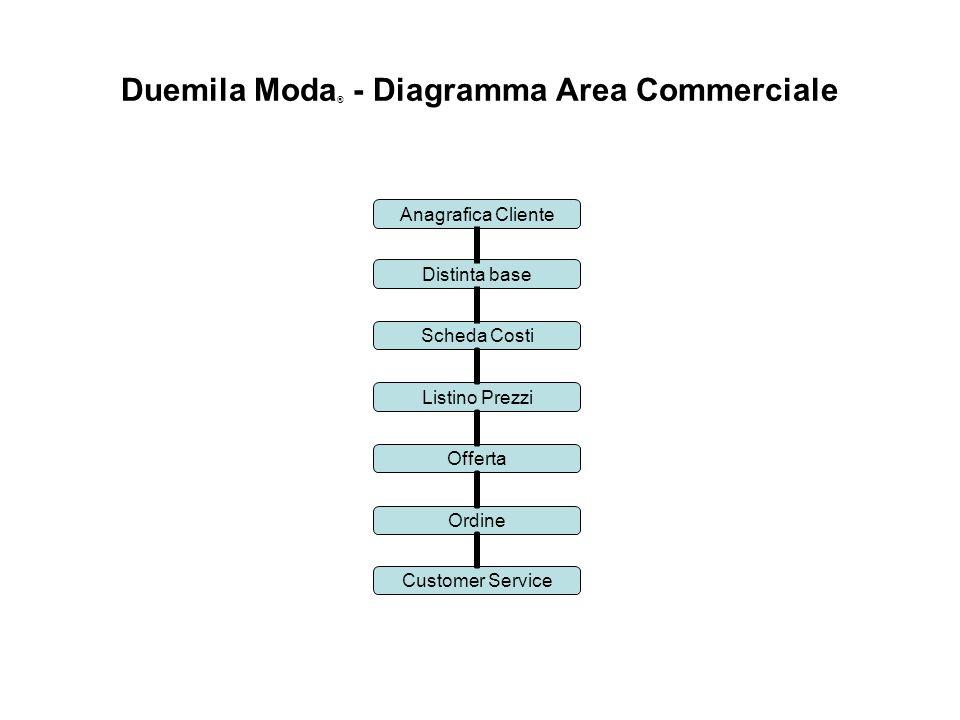 Duemila Moda ® - Diagramma Area Commerciale Distinta base Scheda Costi Listino Prezzi Offerta Ordine Anagrafica Cliente Customer Service