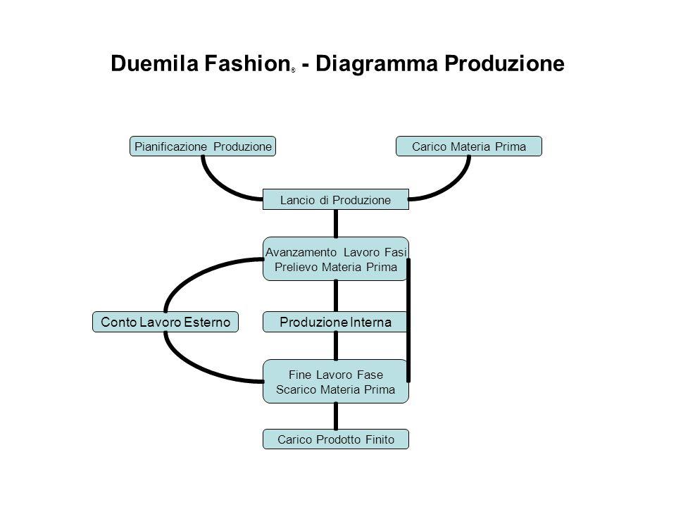 Duemila Fashion ® - Diagramma Produzione Avanzamento Lavoro Fasi Prelievo Materia Prima Conto Lavoro Esterno Fine Lavoro Fase Scarico Materia Prima Pr