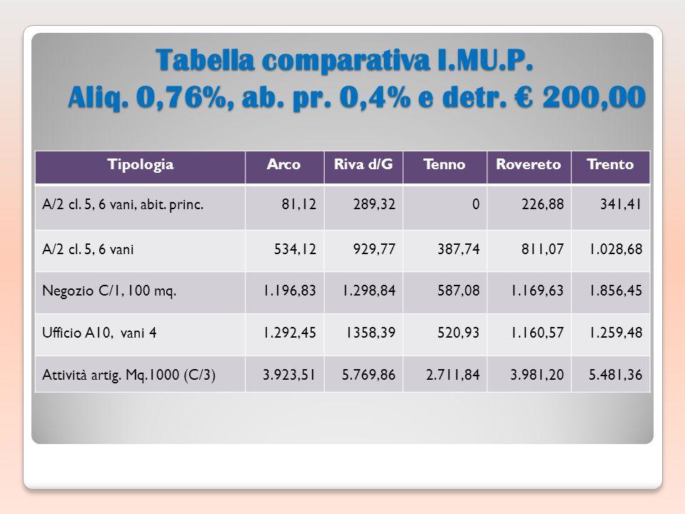 Tabella comparativa I.MU.P. Aliq. 0,76%, ab. pr.