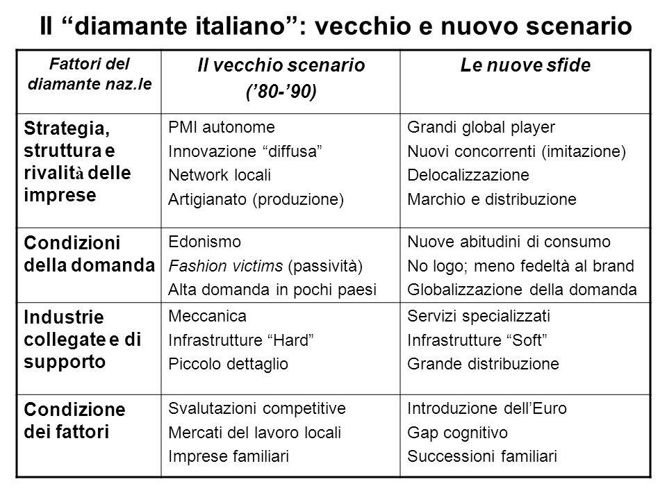 Il diamante italiano: vecchio e nuovo scenario Fattori del diamante naz.le Il vecchio scenario (80-90) Le nuove sfide Strategia, struttura e rivalit à