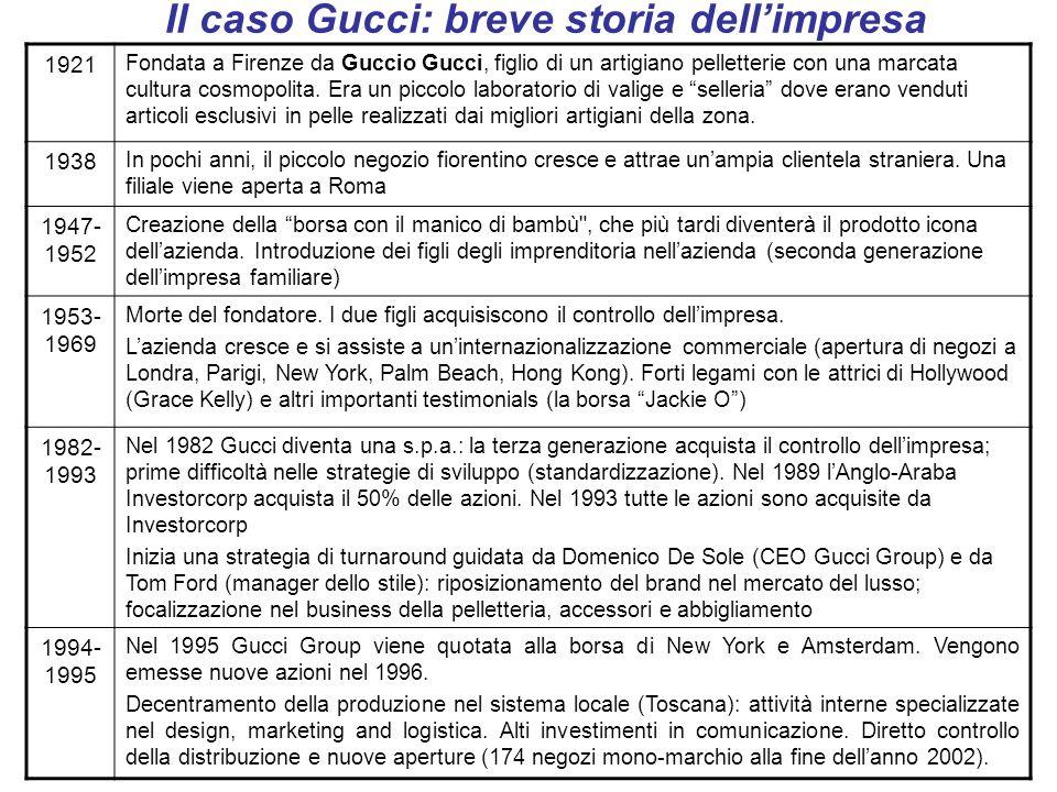 Il caso Gucci: breve storia dellimpresa 1921 Fondata a Firenze da Guccio Gucci, figlio di un artigiano pelletterie con una marcata cultura cosmopolita