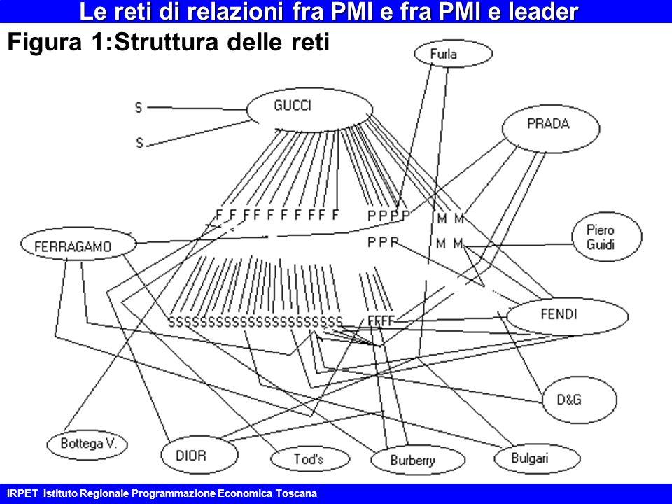 IRPET Istituto Regionale Programmazione Economica Toscana Le reti di relazioni fra PMI e fra PMI e leader Figura 1:Struttura delle reti