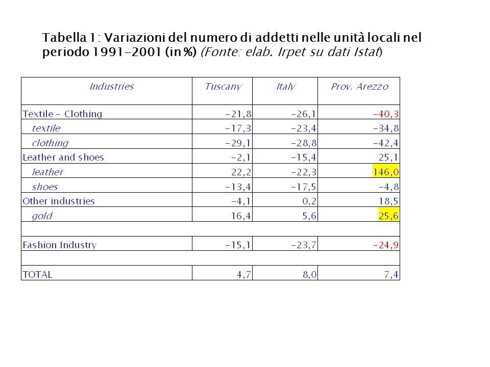 Tabella 1: Variazioni del numero di addetti nelle unità locali nel periodo 1991-2001 (in %) (Fonte: elab. Irpet su dati Istat)
