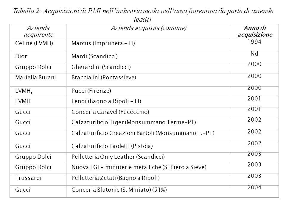 Tabella 2: Acquisizioni di PMI nellindustria moda nellarea fiorentina da parte di aziende leader Azienda acquirente Azienda acquisita (comune)Anno di
