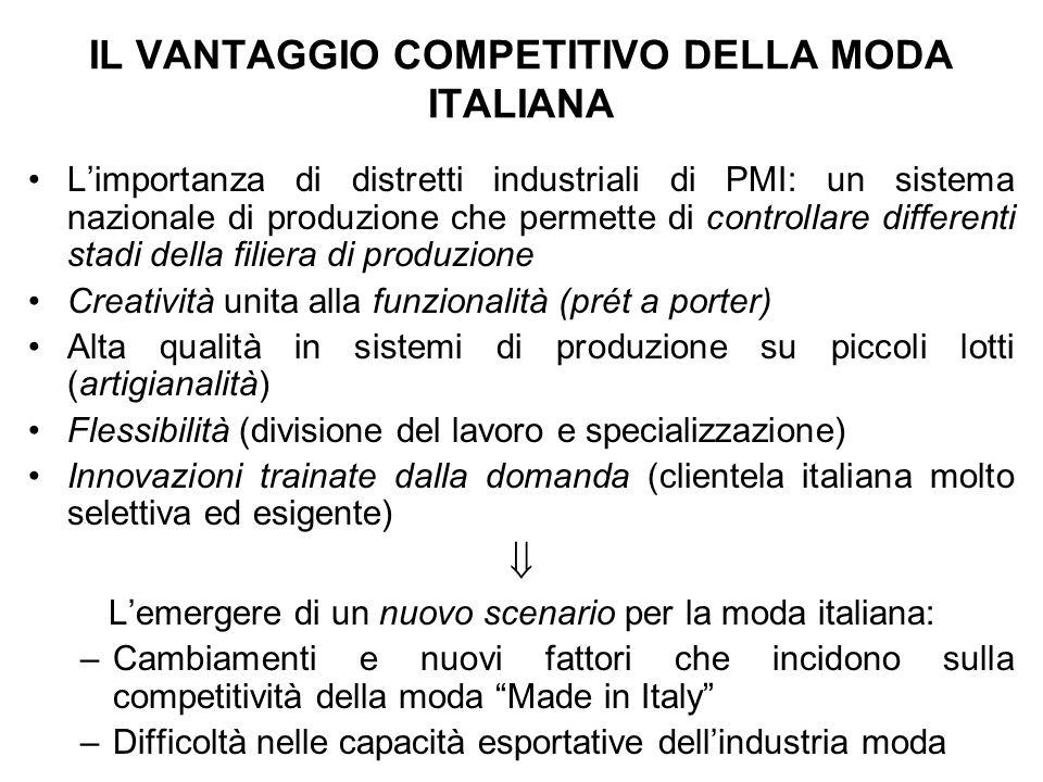 IL VANTAGGIO COMPETITIVO DELLA MODA ITALIANA Limportanza di distretti industriali di PMI: un sistema nazionale di produzione che permette di controlla