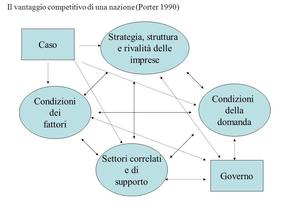 Caso Strategia, struttura e rivalità delle imprese Condizioni dei fattori Settori correlati e di supporto Condizioni della domanda Governo Il vantaggi