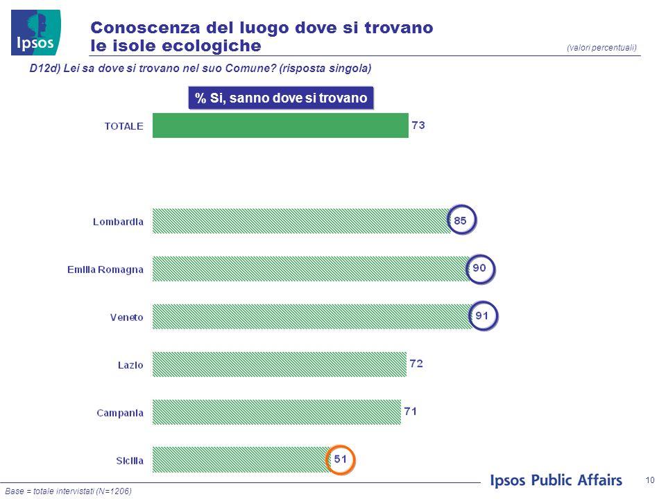 10 (valori percentuali) Conoscenza del luogo dove si trovano le isole ecologiche D12d) Lei sa dove si trovano nel suo Comune? (risposta singola) Base