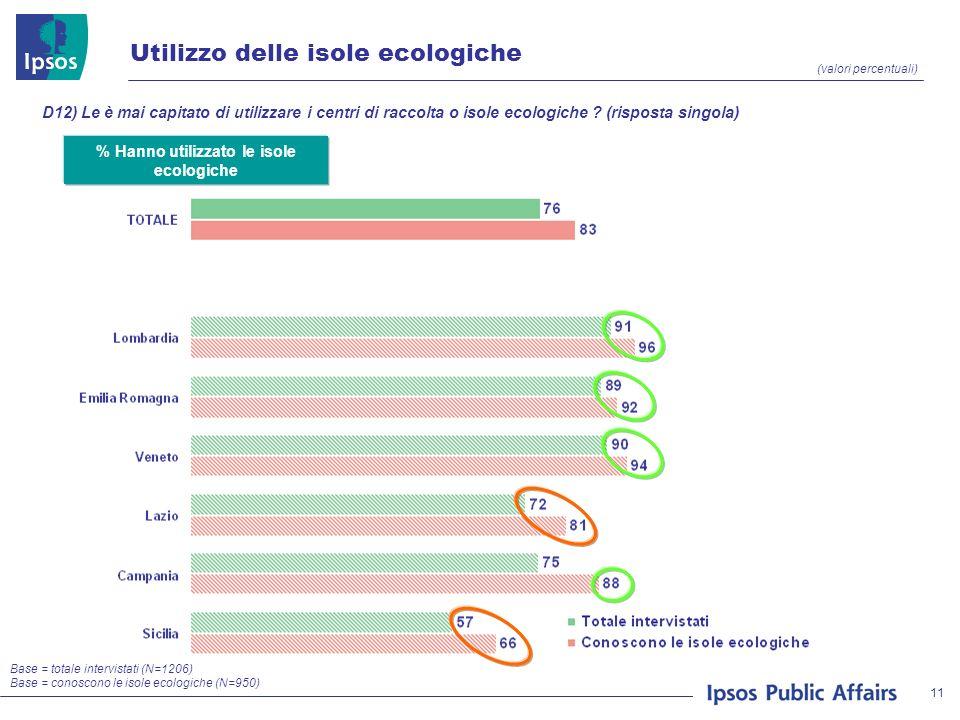 11 (valori percentuali) Utilizzo delle isole ecologiche Base = totale intervistati (N=1206) Base = conoscono le isole ecologiche (N=950) % Hanno utili