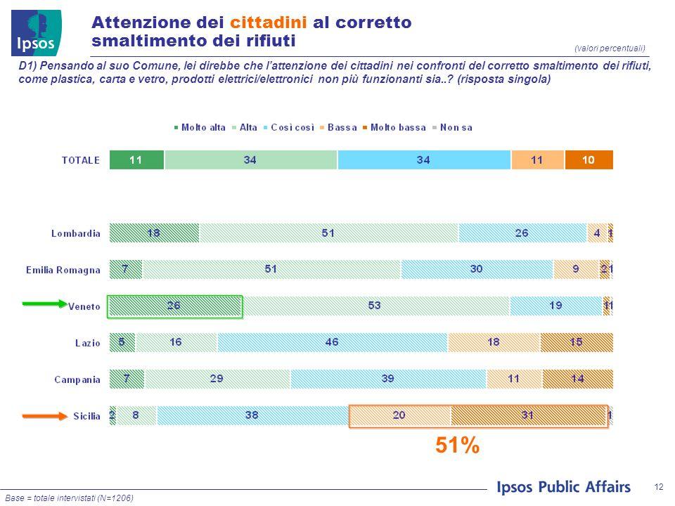 12 (valori percentuali) D1) Pensando al suo Comune, lei direbbe che lattenzione dei cittadini nei confronti del corretto smaltimento dei rifiuti, come