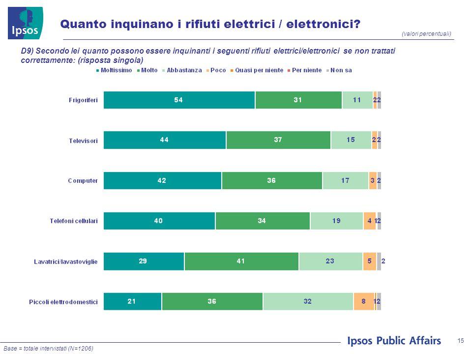 15 (valori percentuali) D9) Secondo lei quanto possono essere inquinanti i seguenti rifiuti elettrici/elettronici se non trattati correttamente: (risposta singola) Quanto inquinano i rifiuti elettrici / elettronici.