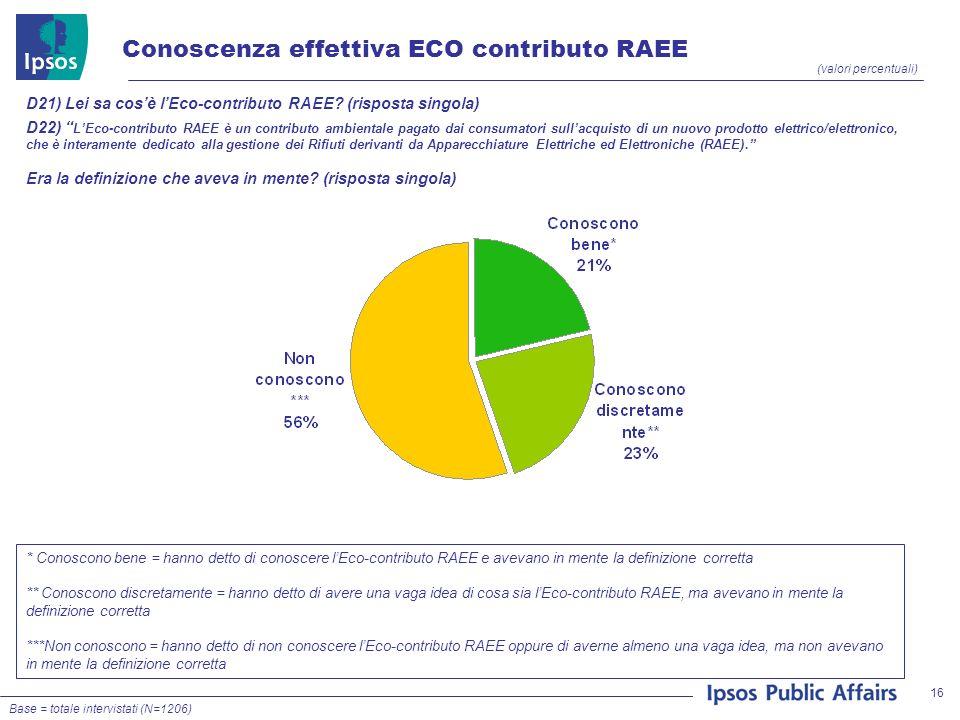 16 (valori percentuali) * Conoscono bene = hanno detto di conoscere lEco-contributo RAEE e avevano in mente la definizione corretta ** Conoscono discr