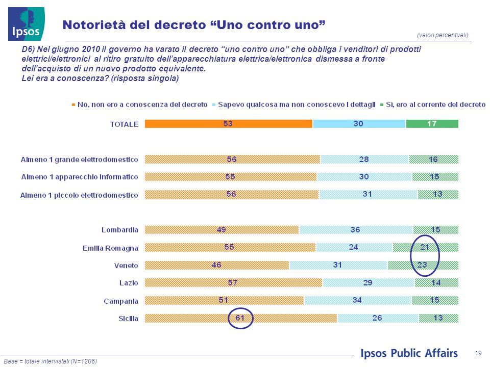 19 (valori percentuali) D6) Nel giugno 2010 il governo ha varato il decreto uno contro uno che obbliga i venditori di prodotti elettrici/elettronici a