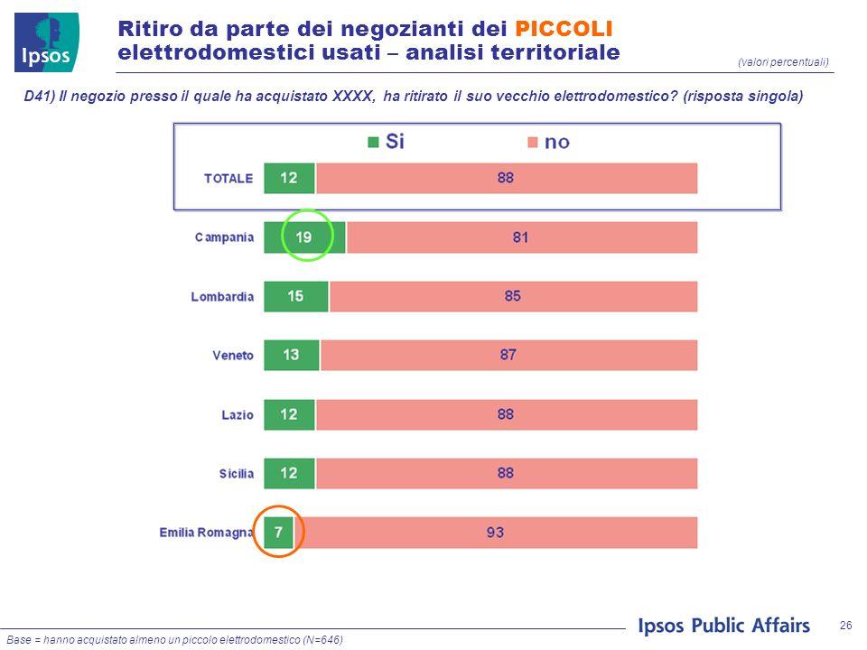 26 (valori percentuali) Ritiro da parte dei negozianti dei PICCOLI elettrodomestici usati – analisi territoriale D41) Il negozio presso il quale ha ac