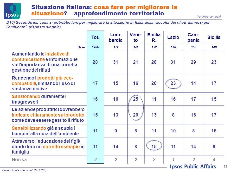 32 (valori percentuali) D16) Secondo lei, cosa si potrebbe fare per migliorare la situazione in Italia della raccolta dei rifiuti dannosi per lambiente.