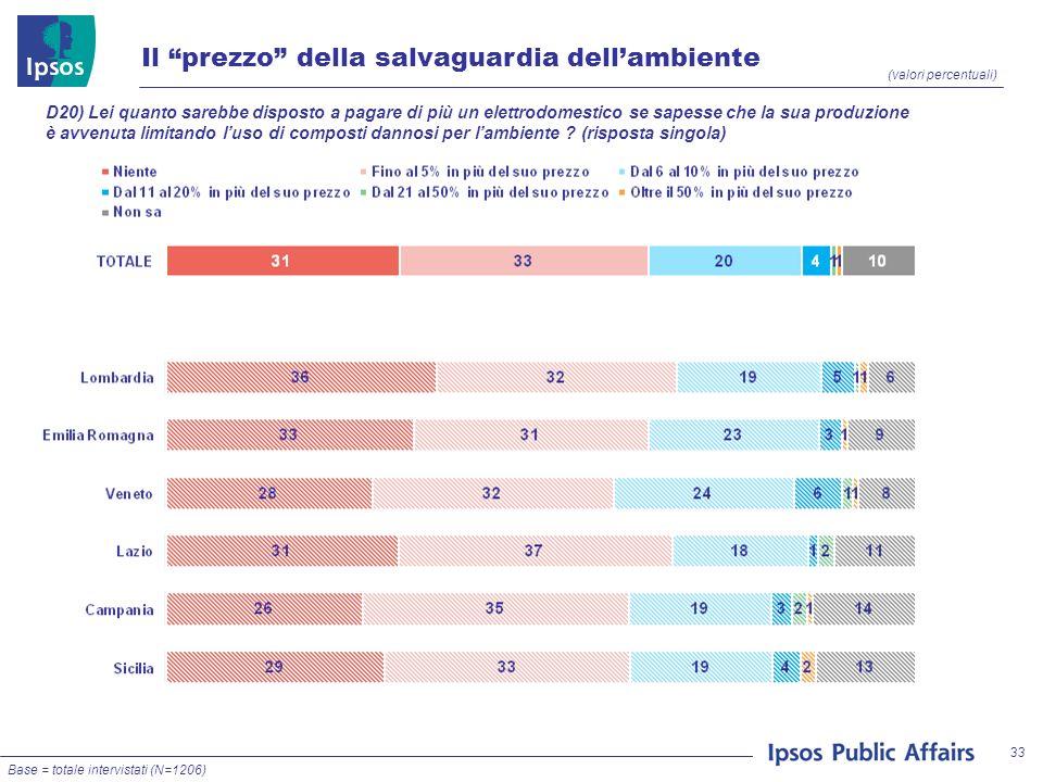 33 (valori percentuali) Il prezzo della salvaguardia dellambiente Base = totale intervistati (N=1206) D20) Lei quanto sarebbe disposto a pagare di più