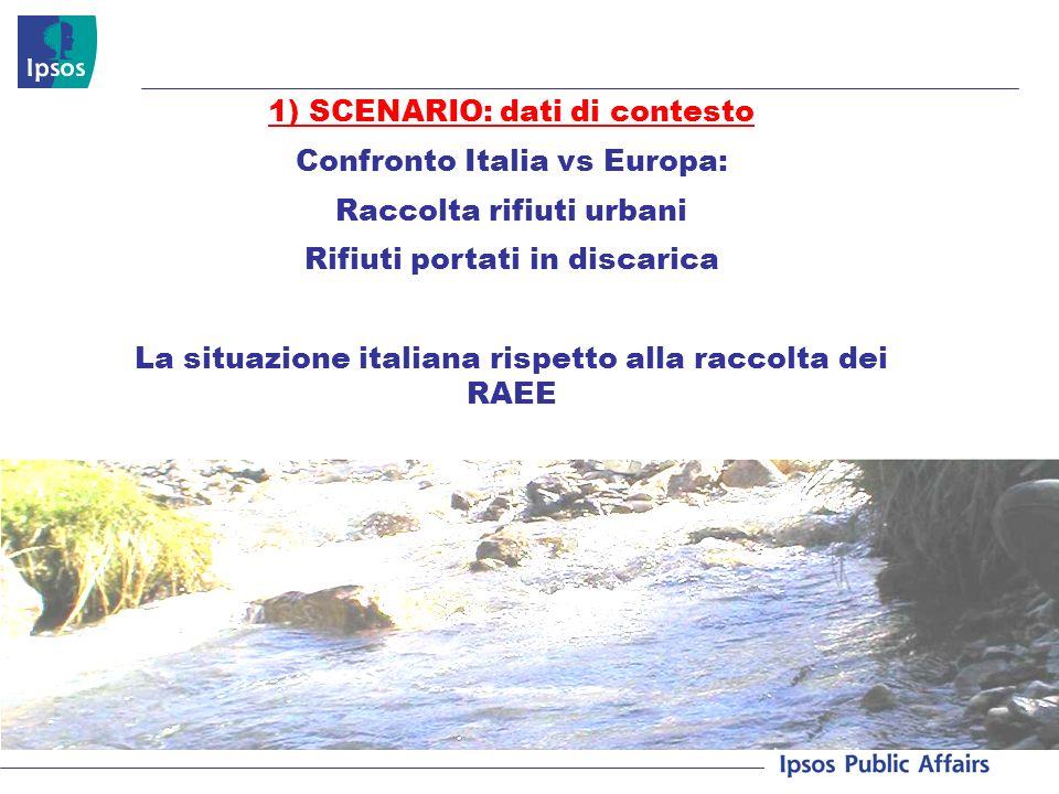 1) SCENARIO: dati di contesto Confronto Italia vs Europa: Raccolta rifiuti urbani Rifiuti portati in discarica La situazione italiana rispetto alla ra