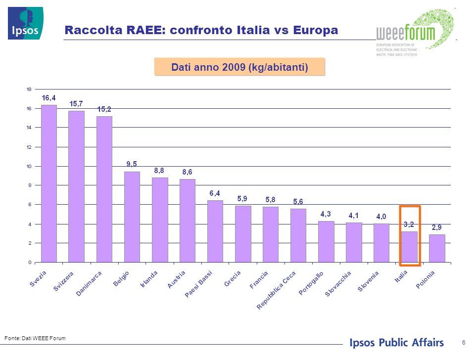 17 (valori percentuali) D15) Alcune indagini realizzate in Italia denunciano molte carenze nella raccolta dei rifiuti elettrici/elettronici (RAEE).