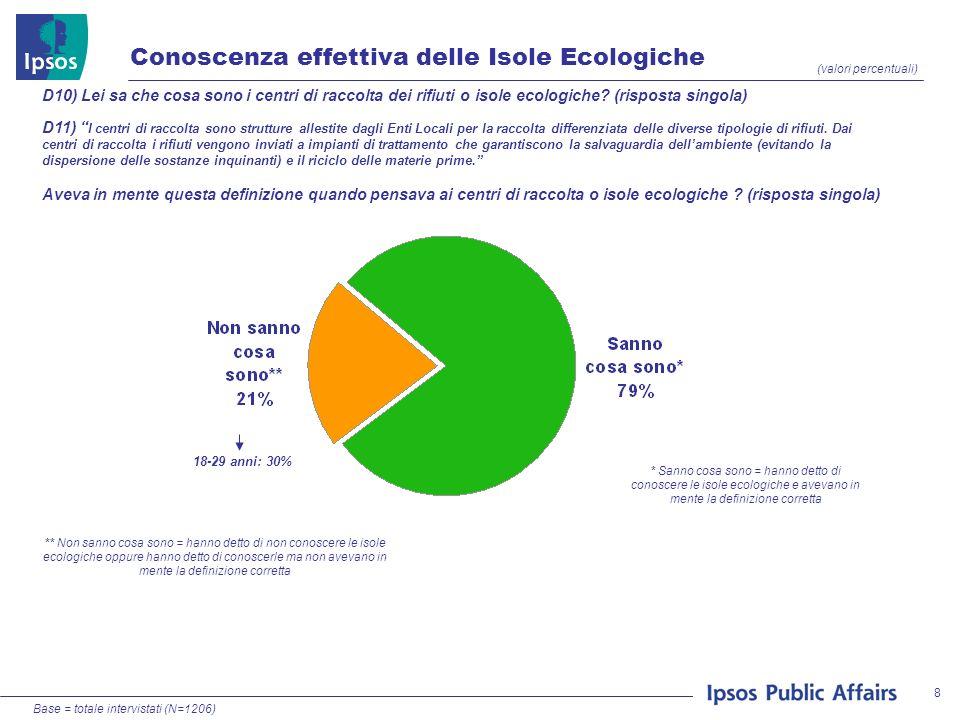 8 (valori percentuali) Conoscenza effettiva delle Isole Ecologiche Base = totale intervistati (N=1206) 18-29 anni: 30% * Sanno cosa sono = hanno detto di conoscere le isole ecologiche e avevano in mente la definizione corretta ** Non sanno cosa sono = hanno detto di non conoscere le isole ecologiche oppure hanno detto di conoscerle ma non avevano in mente la definizione corretta D10) Lei sa che cosa sono i centri di raccolta dei rifiuti o isole ecologiche.
