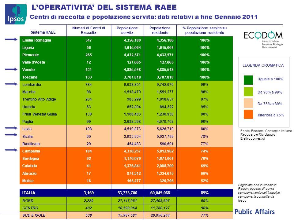 Centri di raccolta e popolazione servita: dati relativi a fine Gennaio 2011 LOPERATIVITA DEL SISTEMA RAEE Sistema RAEE Numeri di Centri di Raccolta Po