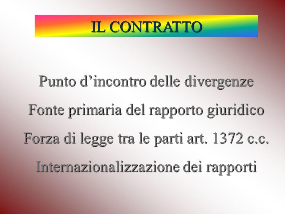 IL CONTRATTO Punto dincontro delle divergenze Fonte primaria del rapporto giuridico Forza di legge tra le parti art.