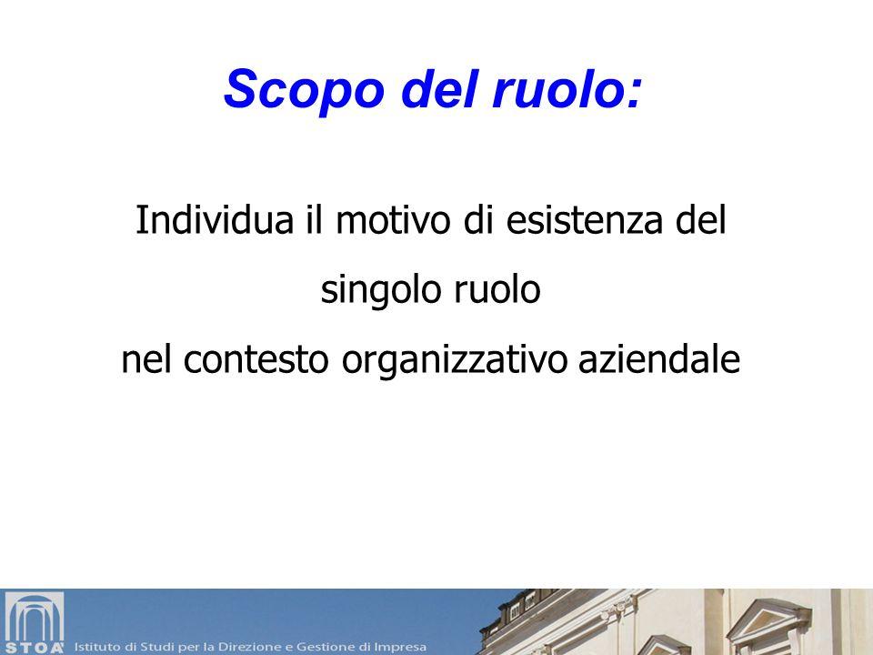 Individua il motivo di esistenza del singolo ruolo nel contesto organizzativo aziendale Scopo del ruolo:
