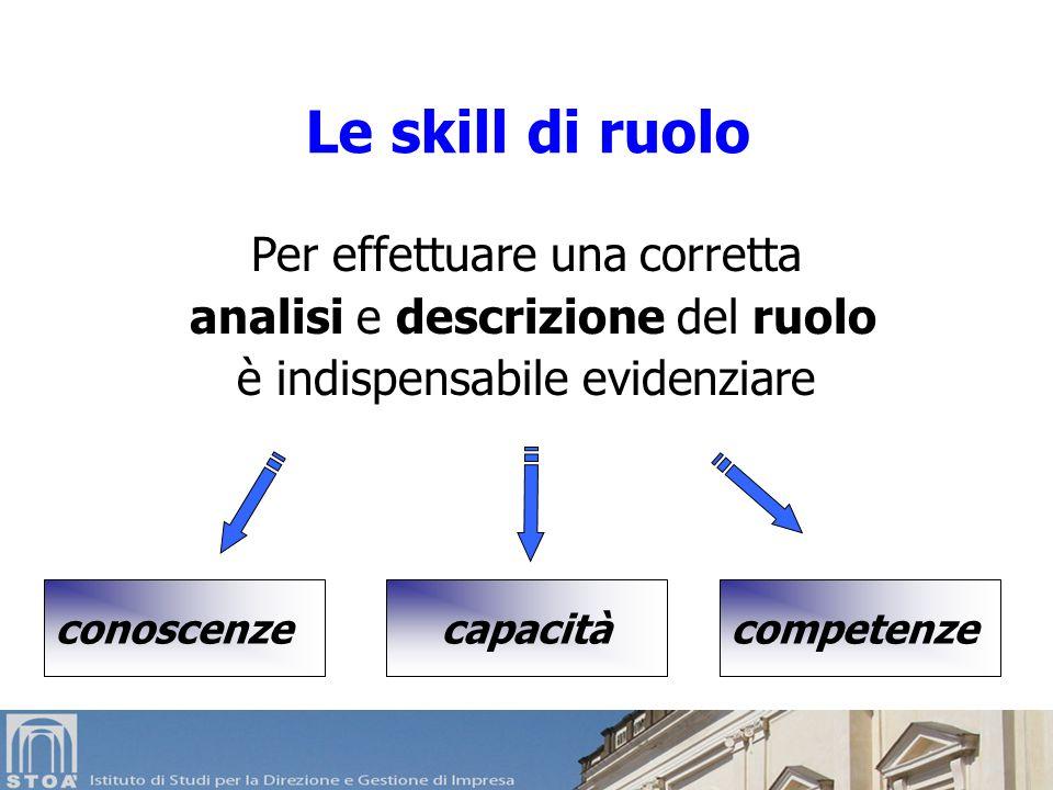 Le skill di ruolo Per effettuare una corretta analisi e descrizione del ruolo è indispensabile evidenziare capacità competenzeconoscenze