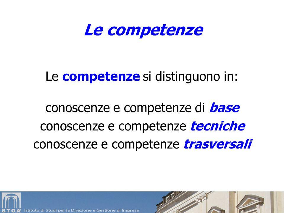 Le competenze si distinguono in: conoscenze e competenze di base conoscenze e competenze tecniche conoscenze e competenze trasversali Le competenze