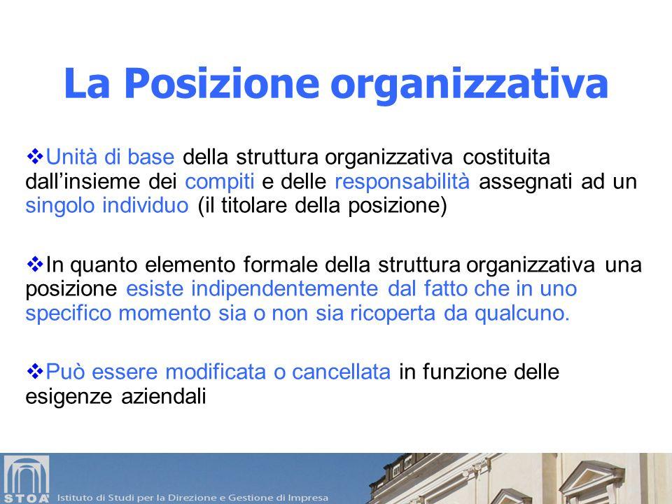 La Posizione organizzativa Unità di base della struttura organizzativa costituita dallinsieme dei compiti e delle responsabilità assegnati ad un singo