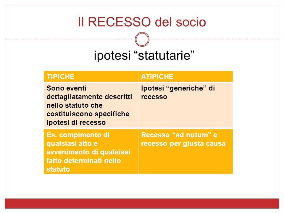 Il RECESSO del socio ipotesi statutarie TIPICHEATIPICHE Sono eventi dettagliatamente descritti nello statuto che costituiscono specifiche ipotesi di r
