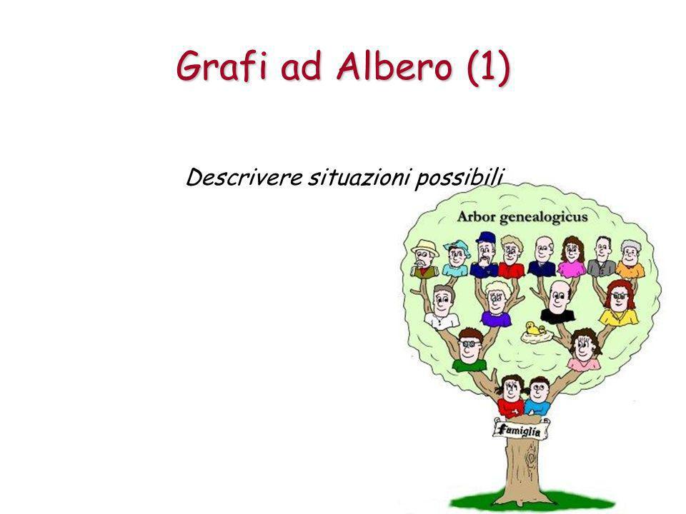 Grafi ad Albero (1) Descrivere situazioni possibili