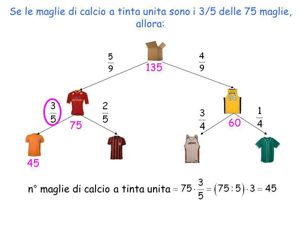 Se le maglie di calcio a tinta unita sono i 3/5 delle 75 maglie, allora: n° maglie di calcio a tinta unita 75 135 45 60