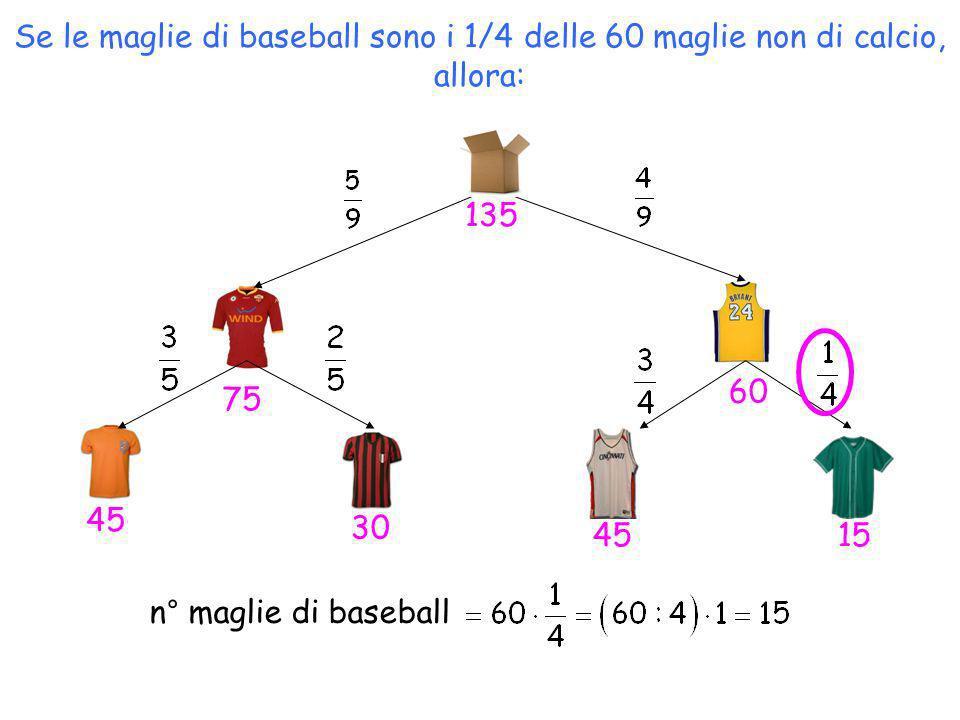 Se le maglie di baseball sono i 1/4 delle 60 maglie non di calcio, allora: n° maglie di baseball 45 30 4515 60 75 135