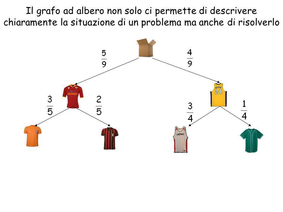 Il grafo ad albero non solo ci permette di descrivere chiaramente la situazione di un problema ma anche di risolverlo