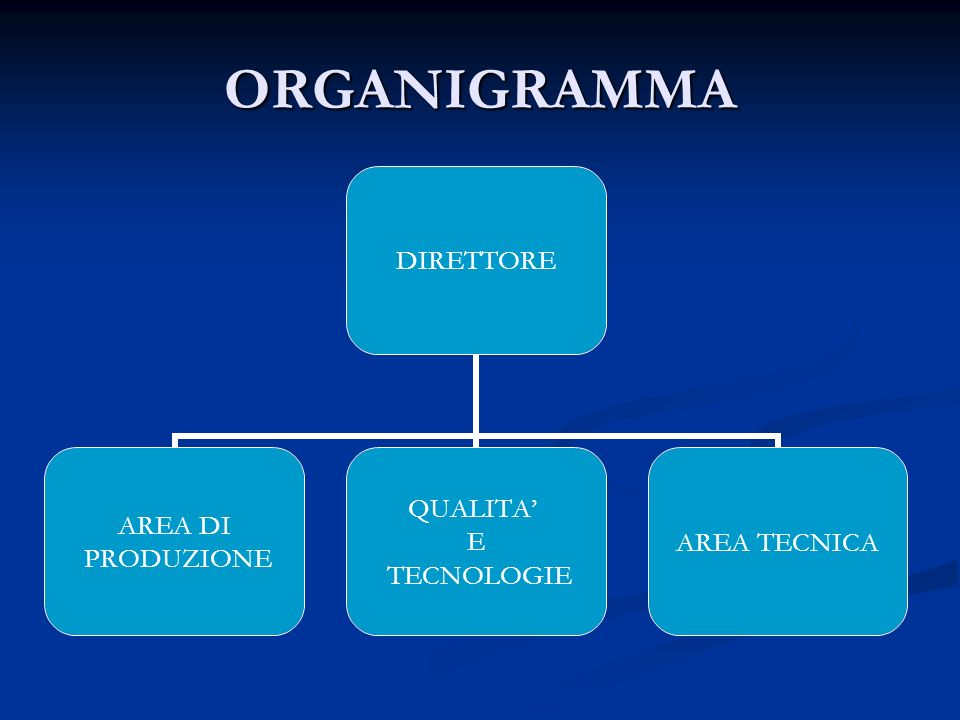 ORGANIGRAMMA DIRETTORE AREA DI PRODUZIONE QUALITA E TECNOLOGIE AREA TECNICA