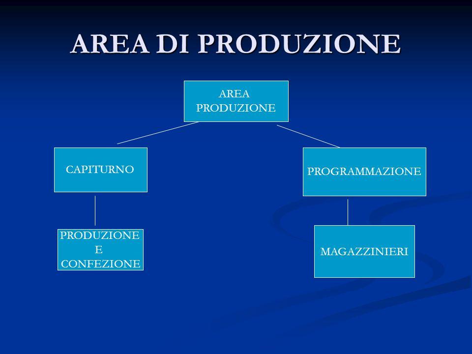 AREA DI PRODUZIONE AREA PRODUZIONE CAPITURNO PROGRAMMAZIONE PRODUZIONE E CONFEZIONE MAGAZZINIERI