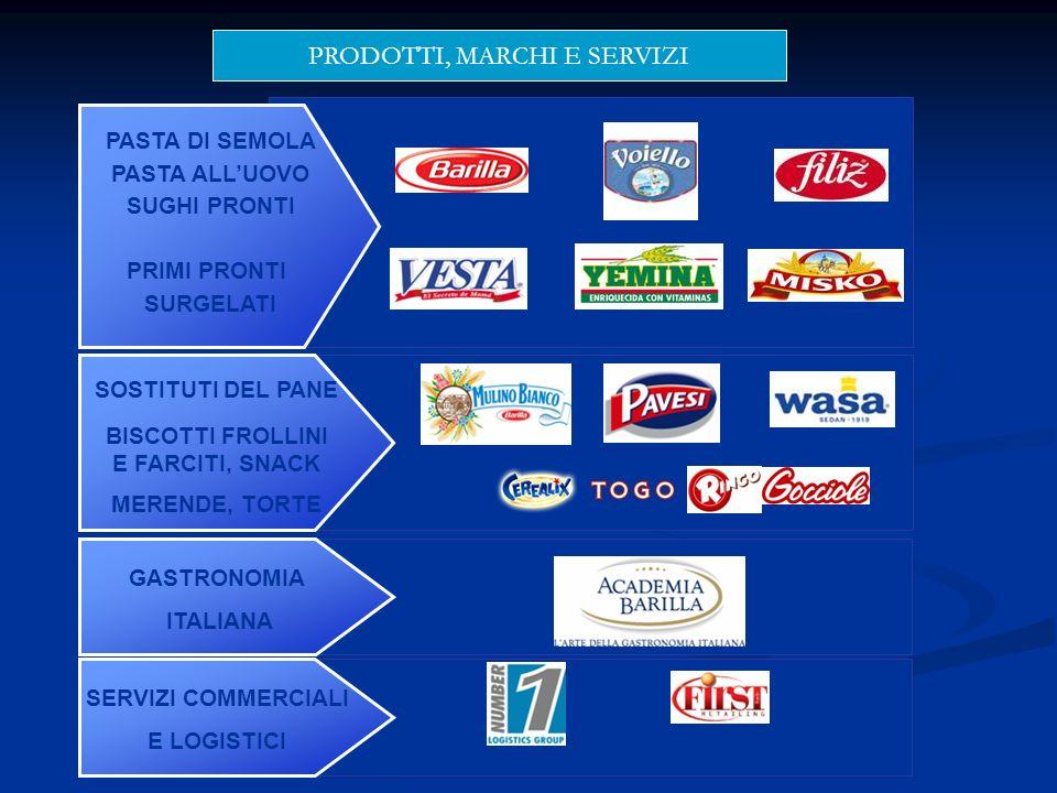 GASTRONOMIA ITALIANA PASTA DI SEMOLA PASTA ALLUOVO SUGHI PRONTI PRIMI PRONTI SURGELATI SERVIZI COMMERCIALI E LOGISTICI SOSTITUTI DEL PANE BISCOTTI FRO