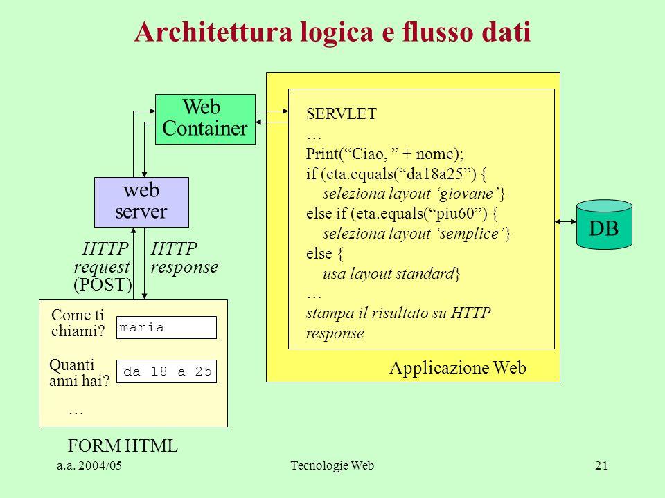 a.a. 2004/05Tecnologie Web21 Architettura logica e flusso dati HTTP request (POST) Applicazione Web FORM HTML Come ti chiami? Quanti anni hai? da 18 a