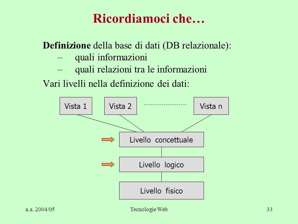 a.a. 2004/05Tecnologie Web33 Definizione della base di dati (DB relazionale): –quali informazioni –quali relazioni tra le informazioni Vari livelli ne