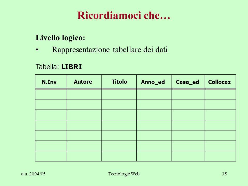 a.a. 2004/05Tecnologie Web35 Livello logico: Rappresentazione tabellare dei dati N.Inv AutoreTitolo Anno_edCasa_edCollocaz Tabella: LIBRI Ricordiamoci