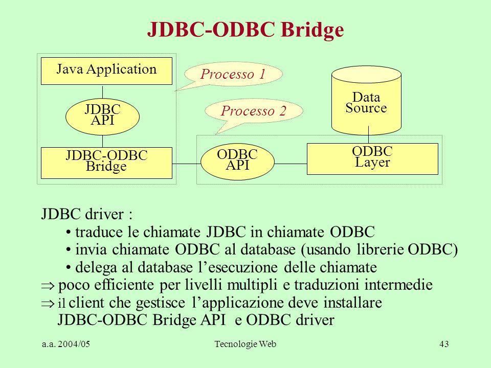 a.a. 2004/05Tecnologie Web43 JDBC-ODBC Bridge Java Application Data Source JDBC API JDBC-ODBC Bridge ODBC API ODBC Layer JDBC driver : traduce le chia